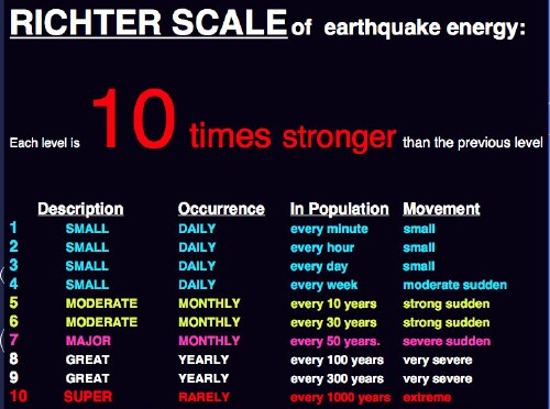 earthquake_richter_scale